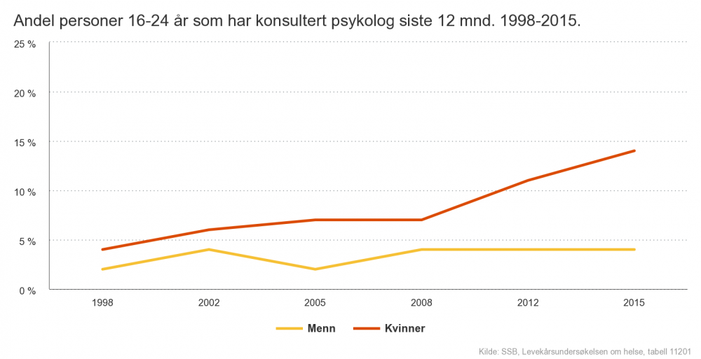 Bufdir Diagram - Andel personer 1624 år som har konsultert psykolog siste 12 mnd. 19982015..png