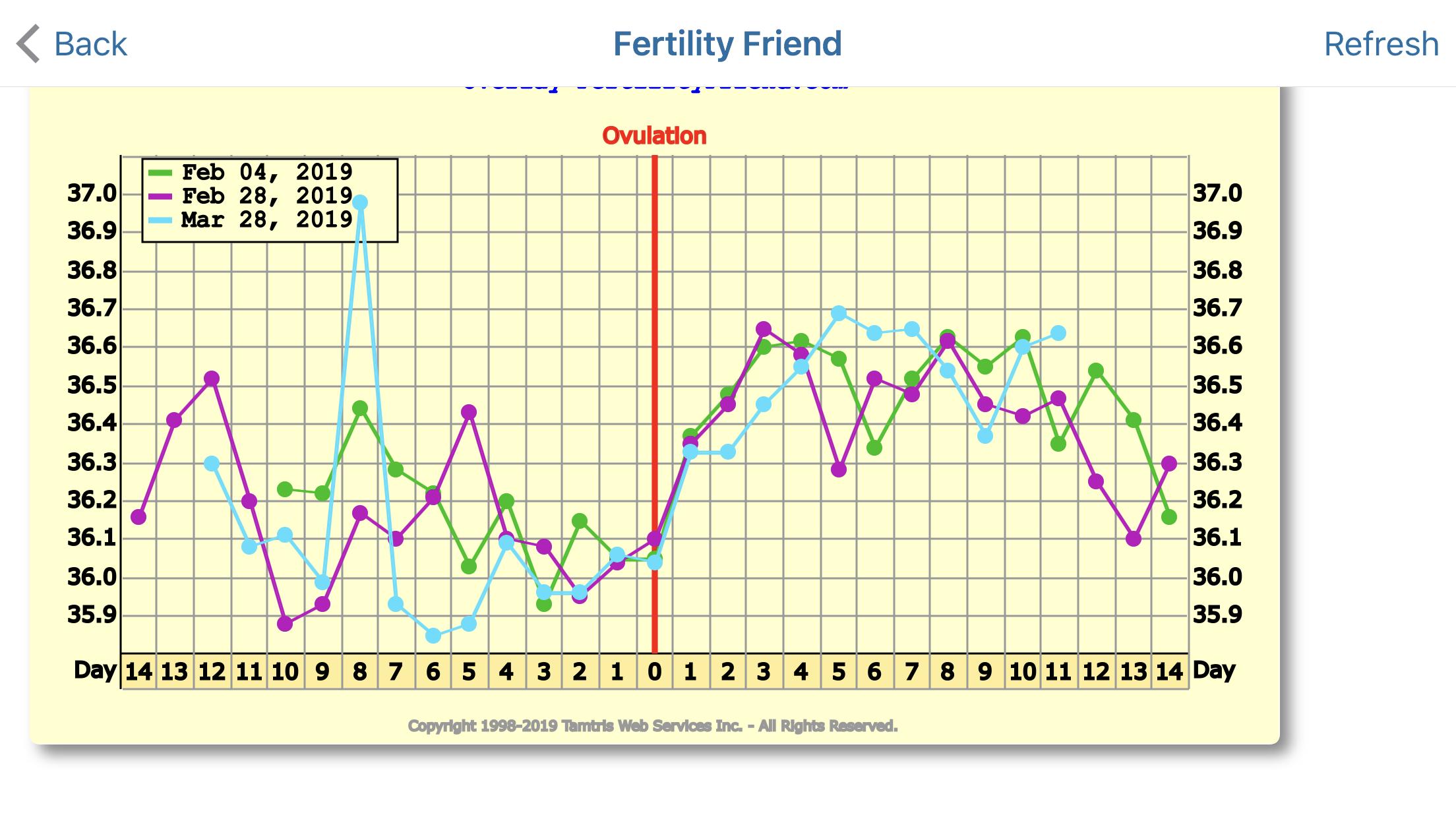 dating graviditet fra implantation blø bursdag gave til fyren tilfeldig dating