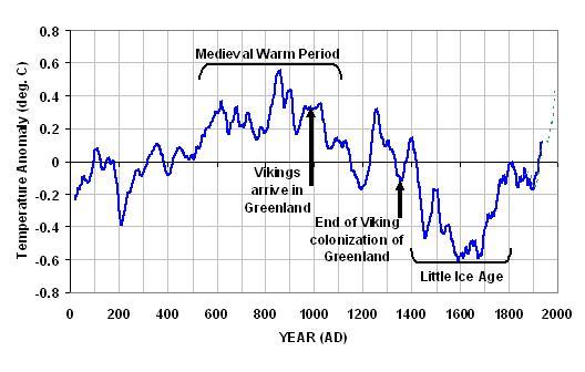 2000-years-of-global-temperature.jpg.ac9908f03b7e310af36cc1e7de28e0e4.jpg